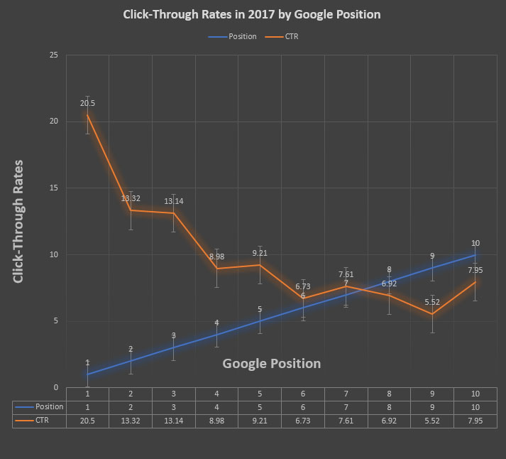 SEO: come influisce la posizione sul click through rate